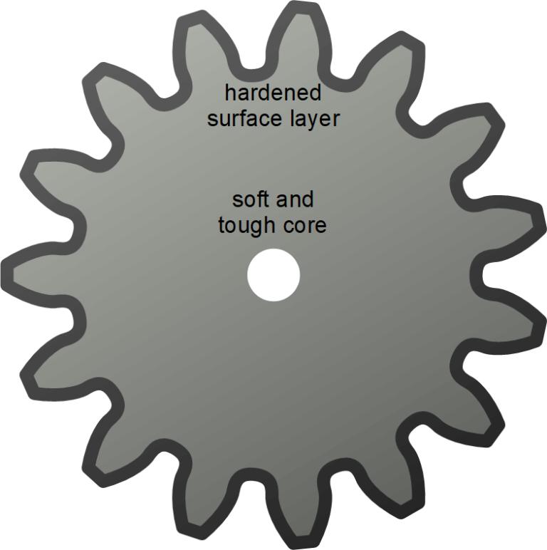 表面热处理后形成的外坚硬内软韧的材料结构