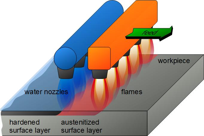 表面火焰淬火工艺原理图