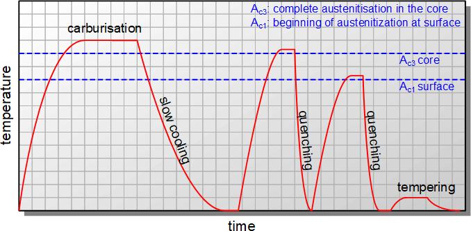 表面双淬火硬化的温度变化图