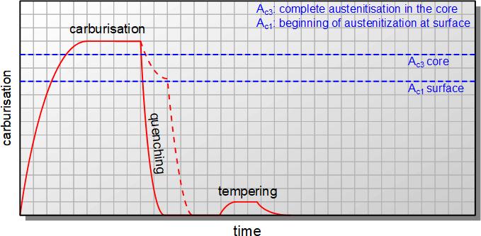 表面渗碳后直接淬火的温度变化