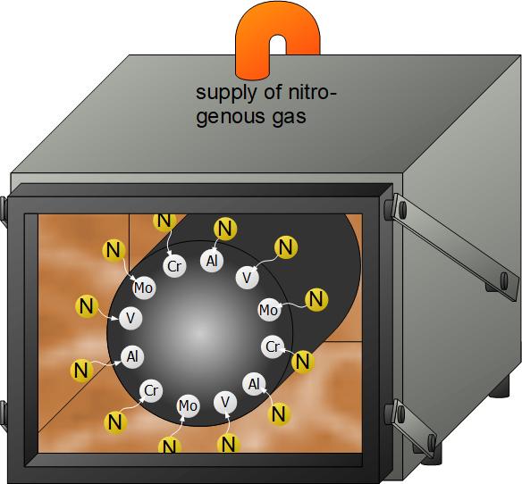 钢的氮化处理工艺原理图